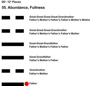 Ancestors-12PI 06-12 Hx-55 Abundance-L1