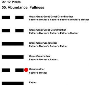 Ancestors-12PI 06-12 Hx-55 Abundance-L2