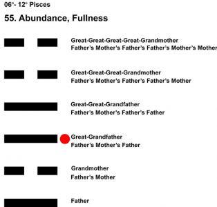Ancestors-12PI 06-12 Hx-55 Abundance-L3