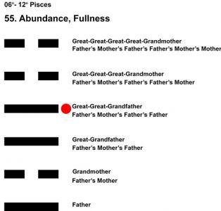 Ancestors-12PI 06-12 Hx-55 Abundance-L4