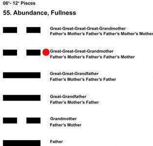Ancestors-12PI 06-12 Hx-55 Abundance-L5