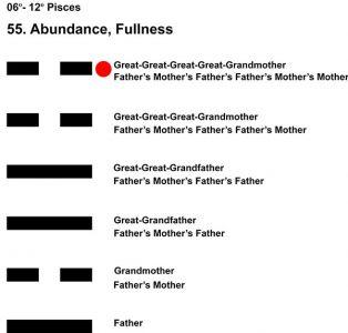 Ancestors-12PI 06-12 Hx-55 Abundance-L6