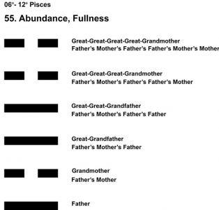 Ancestors-12PI 06-12 Hx-55 Abundance