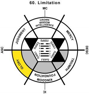 HxQ-01AR-12-18 60-Limitation-L1