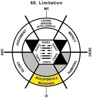 HxQ-01AR-12-18 60-Limitation-L2