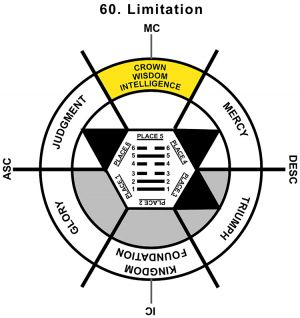 HxQ-01AR-12-18 60-Limitation-L5