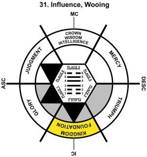 HxQ-07LI-06-12 31-Influence-L2