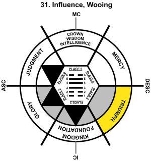 HxQ-07LI-06-12 31-Influence-L3