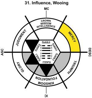 HxQ-07LI-06-12 31-Influence-L4