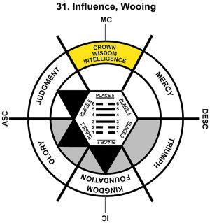 HxQ-07LI-06-12 31-Influence-L5