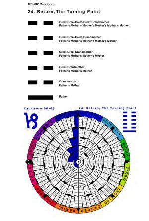 IC-SC-B3-Ap-02- Astro-Genealogy 10