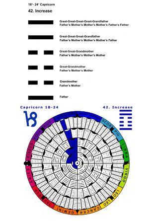 IC-SC-B3-Ap-02- Astro-Genealogy 13