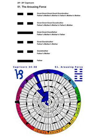 IC-SC-B3-Ap-02- Astro-Genealogy 14