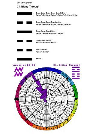 IC-SC-B3-Ap-02- Astro-Genealogy 15