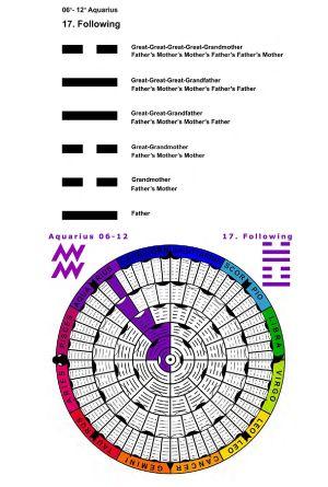 IC-SC-B3-Ap-02- Astro-Genealogy 16