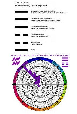 IC-SC-B3-Ap-02- Astro-Genealogy 17