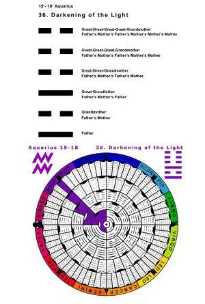 IC-SC-B3-Ap-02- Astro-Genealogy 18