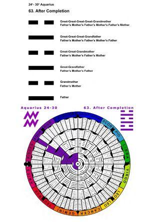IC-SC-B3-Ap-02- Astro-Genealogy 20