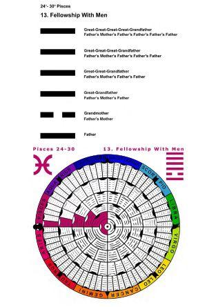 IC-SC-B3-Ap-02- Astro-Genealogy 25