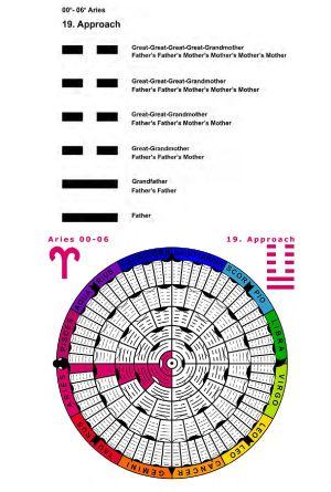 IC-SC-B3-Ap-02- Astro-Genealogy 26
