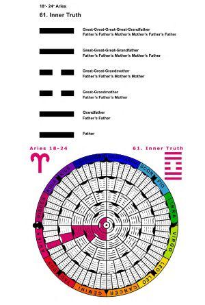 IC-SC-B3-Ap-02- Astro-Genealogy 29