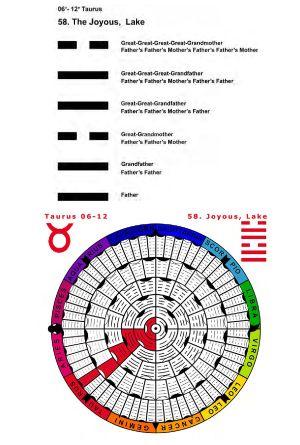 IC-SC-B3-Ap-02- Astro-Genealogy 32