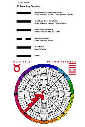 IC-SC-B3-Ap-02- Astro-Genealogy 33
