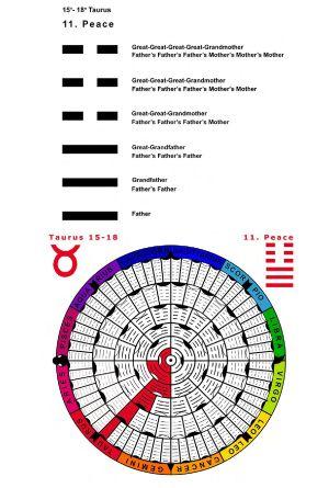 IC-SC-B3-Ap-02- Astro-Genealogy 34
