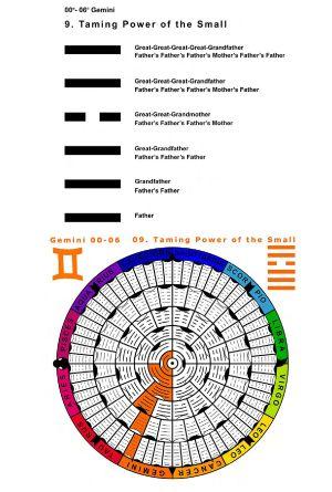 IC-SC-B3-Ap-02- Astro-Genealogy 37