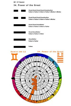 IC-SC-B3-Ap-02- Astro-Genealogy 38