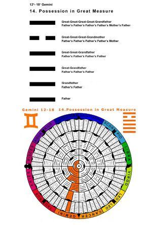 IC-SC-B3-Ap-02- Astro-Genealogy 39