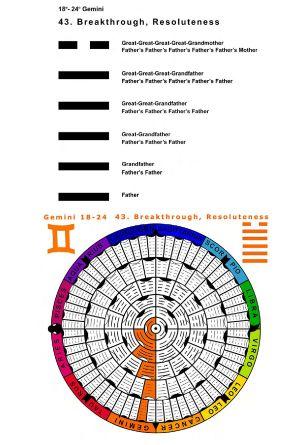 IC-SC-B3-Ap-02- Astro-Genealogy 40