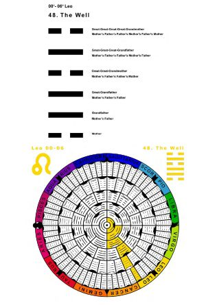 IC-SC-B3-Ap-02- Astro-Genealogy 47