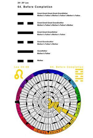 IC-SC-B3-Ap-02- Astro-Genealogy 52