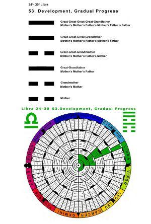 IC-SC-B3-Ap-02- Astro-Genealogy 62