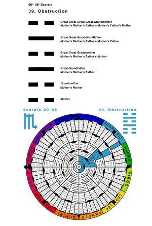 IC-SC-B3-Ap-02- Astro-Genealogy 63