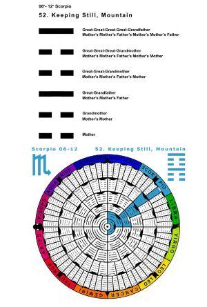IC-SC-B3-Ap-02- Astro-Genealogy 64
