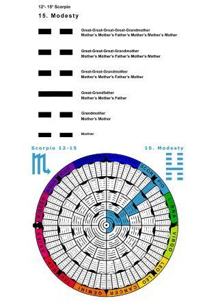 IC-SC-B3-Ap-02- Astro-Genealogy 65