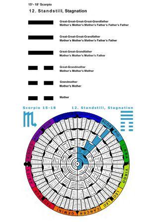 IC-SC-B3-Ap-02- Astro-Genealogy 66
