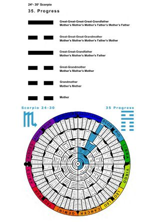 IC-SC-B3-Ap-02- Astro-Genealogy 68