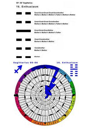 IC-SC-B3-Ap-02- Astro-Genealogy 69