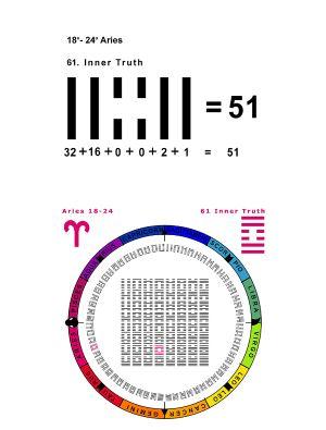 IC-SC-B3-Ap-04 True Numbers 29