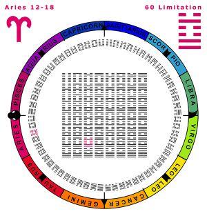 Sequence-01AR 12-18 Hx-60 Limitation