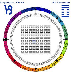 Sequence-10CP 18-24 HX-42 Increase