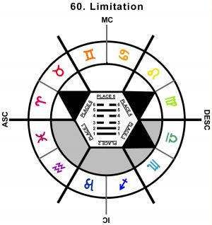 ZodSL-01AR-12-18 60-Limitation
