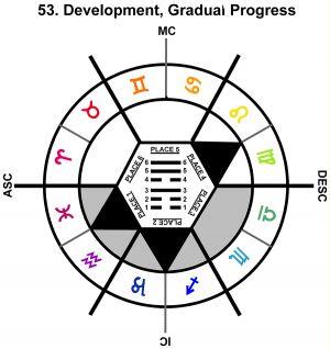 ZodSL-07LI-24-30 53-Gradual Progress