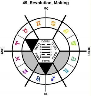 ZodSL-12PI-18-24 49-Revolution